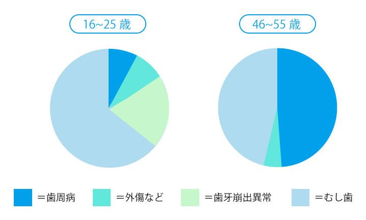46歳~55歳の方で、歯が抜ける原因の約半分が歯周病